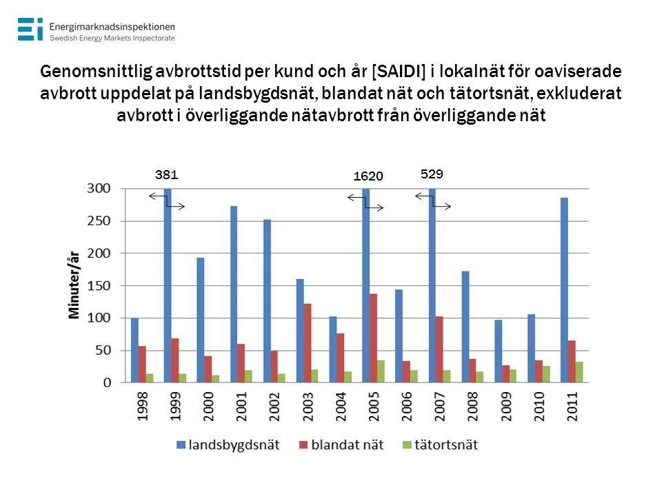 Genomsnittlig avbrottstid per kund och år [SAIDI] i lokalnät för oaviserade avbrott uppdelat på landsbygdsnät, blandat nät och tätortsnät, exkluderat avbrott i överliggande nätavbrott från överliggande nät